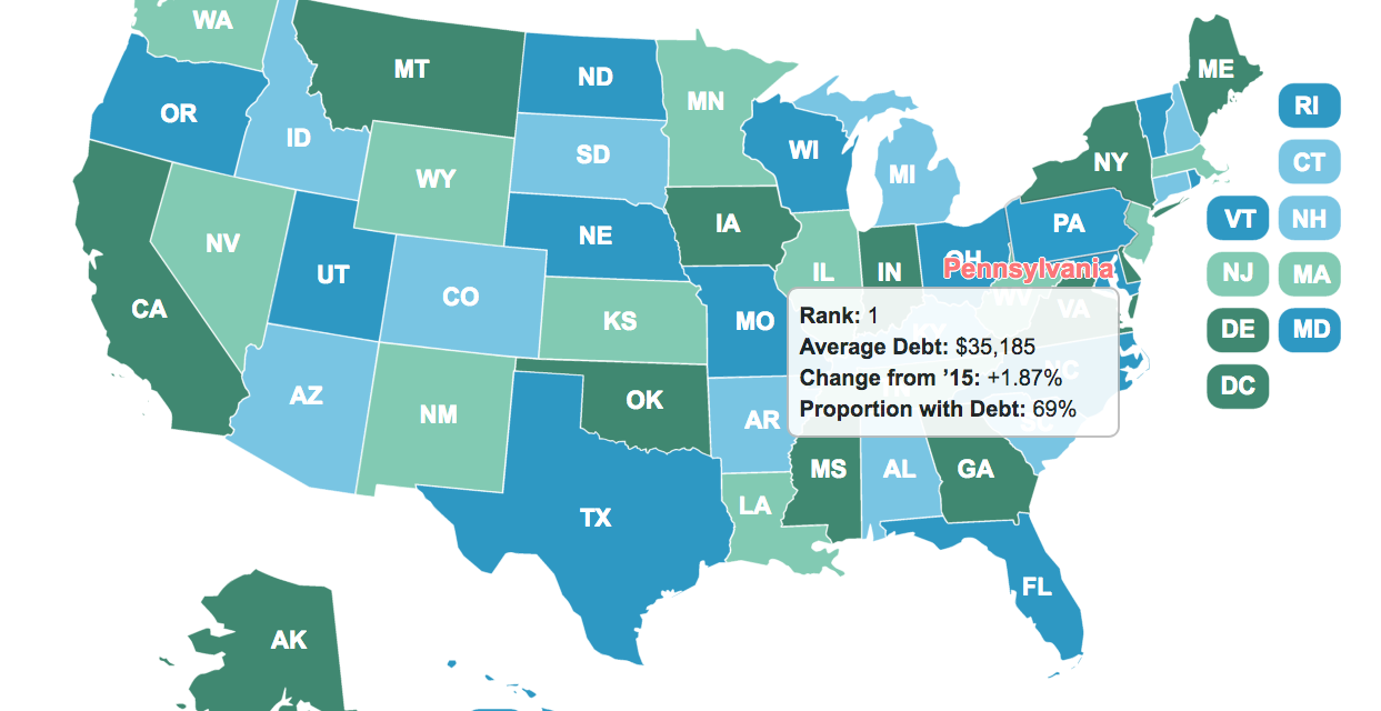 PA graduates have the highest student college debt